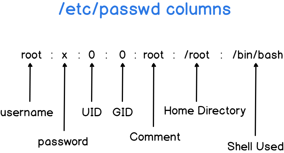 How To List Users and Groups on Linux – devconnected