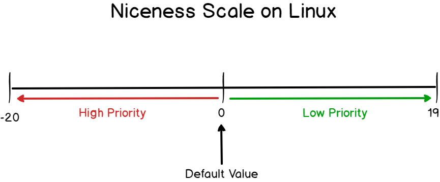 Nice level for processes on Linux