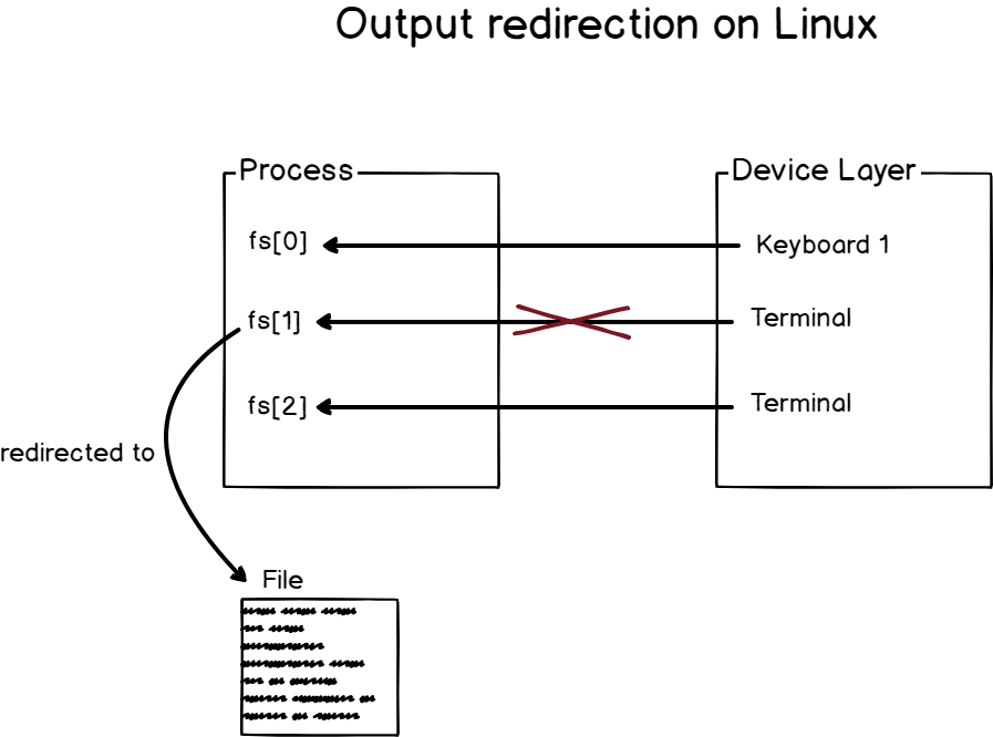 Output redirection on Linux