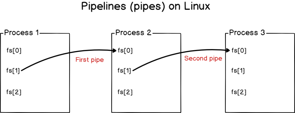 Redirecting inputs and outputs using pipes on Linux