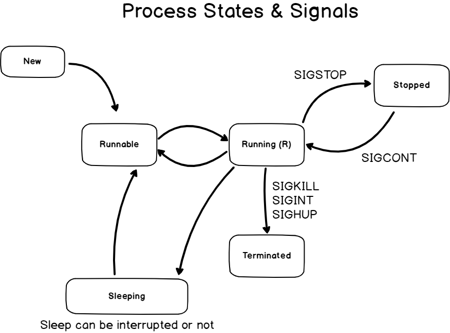 Process states on Linux