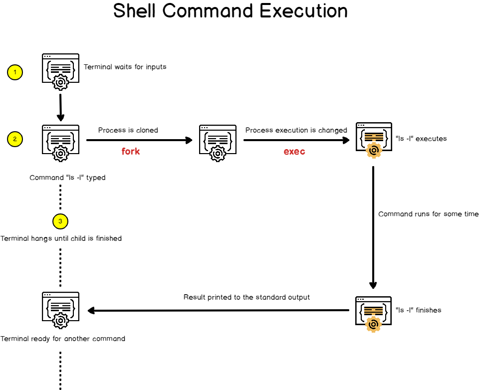 Shell command execution on Linux