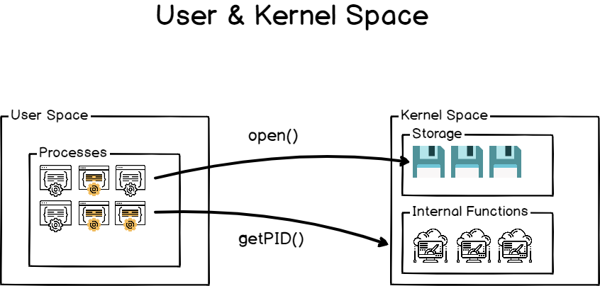 User and Kernel space on Linux
