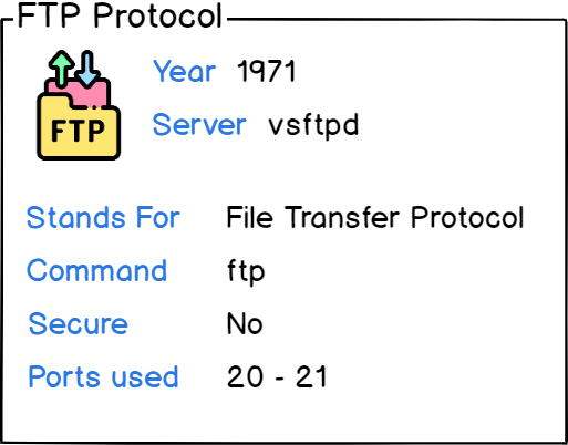 FTP protocol card