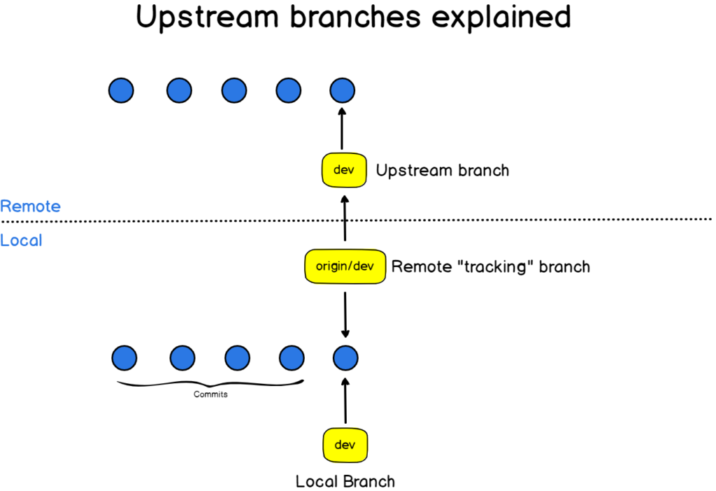 upstream branch explained