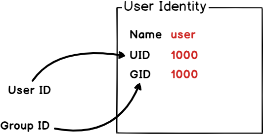 User Identity on Linux