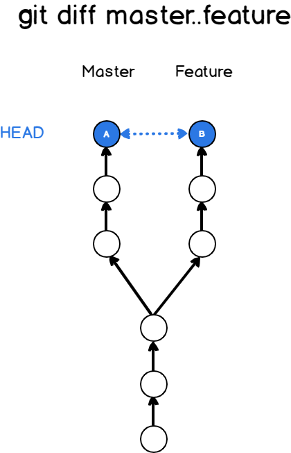 Compare two branches using git diff