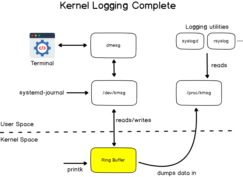 Kernel logging complete explanation