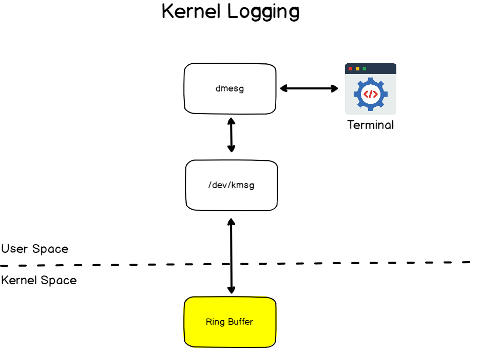 Kernel logging explained