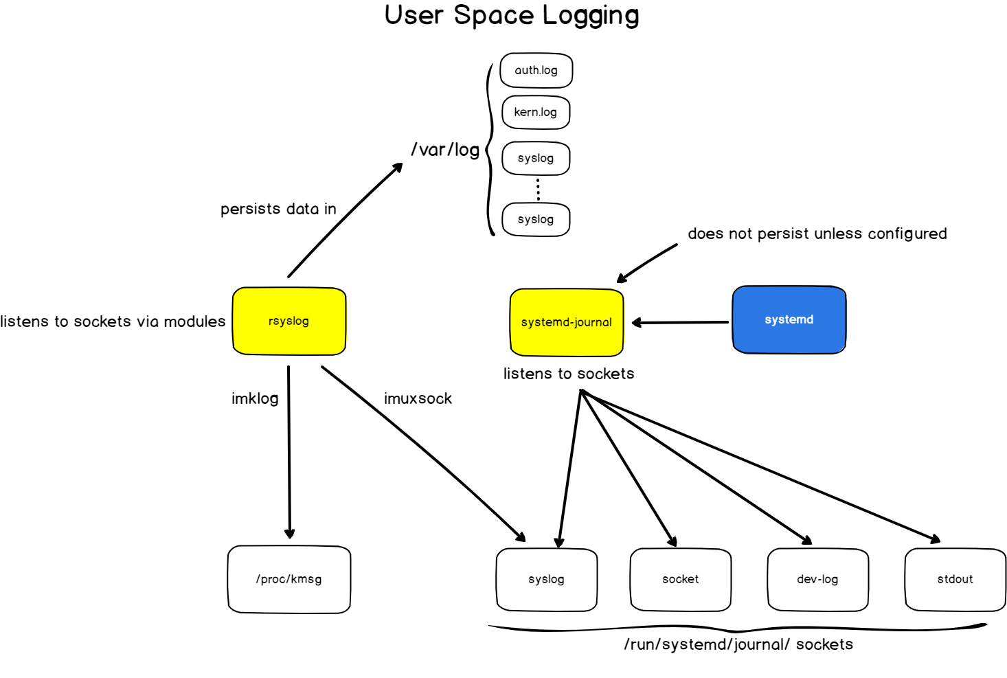 User space logging on Linux