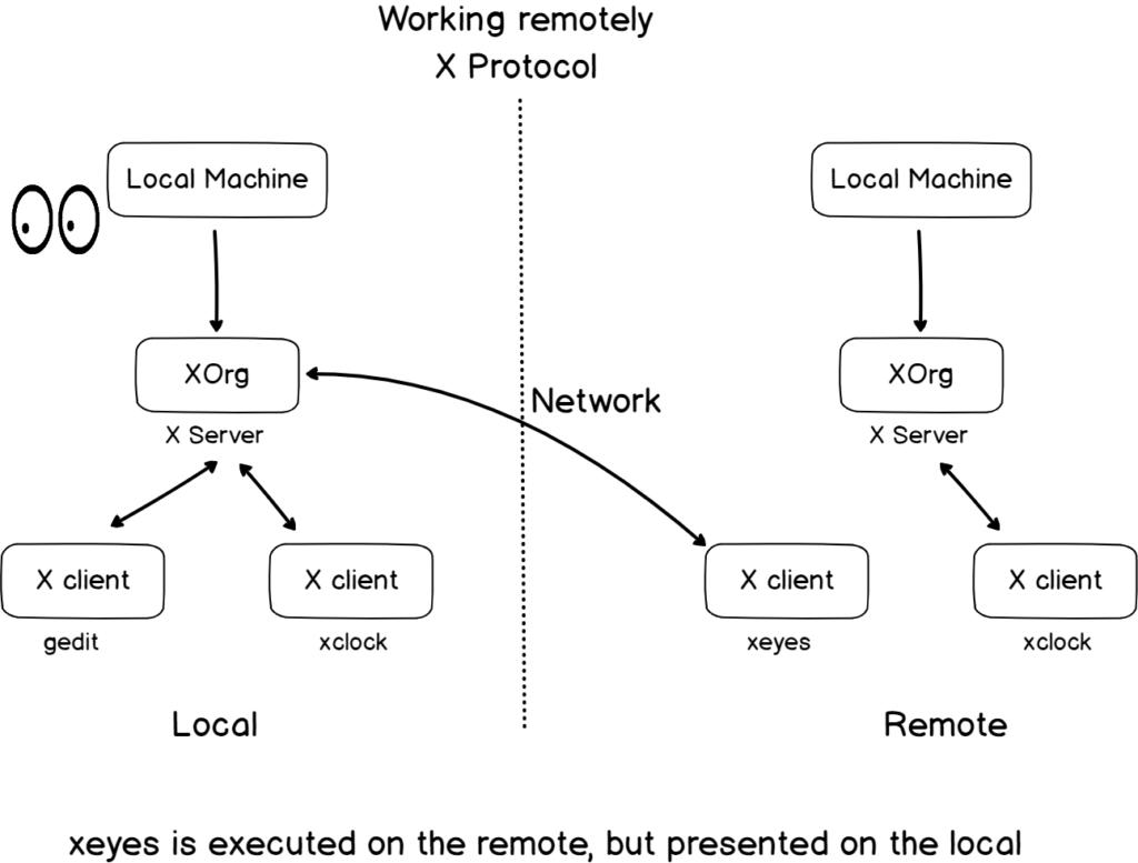 X protocol remotely