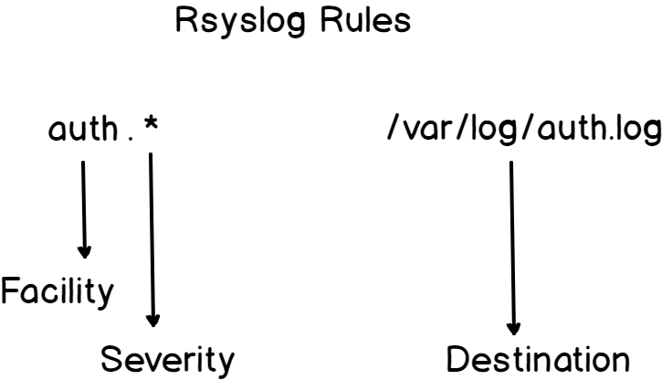 rsyslog rules