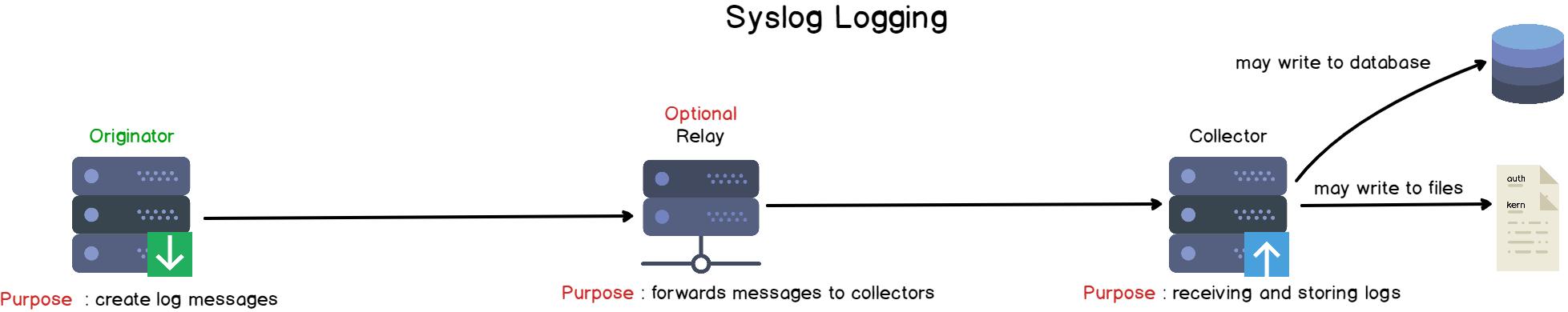 Syslog architecture explained
