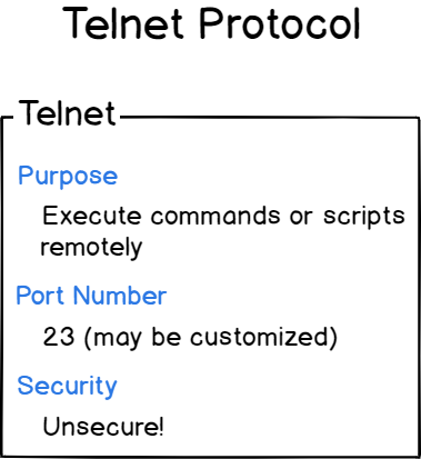 telnet protocol