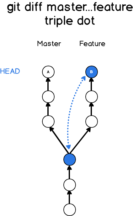 Compare two branches using triple dot syntax