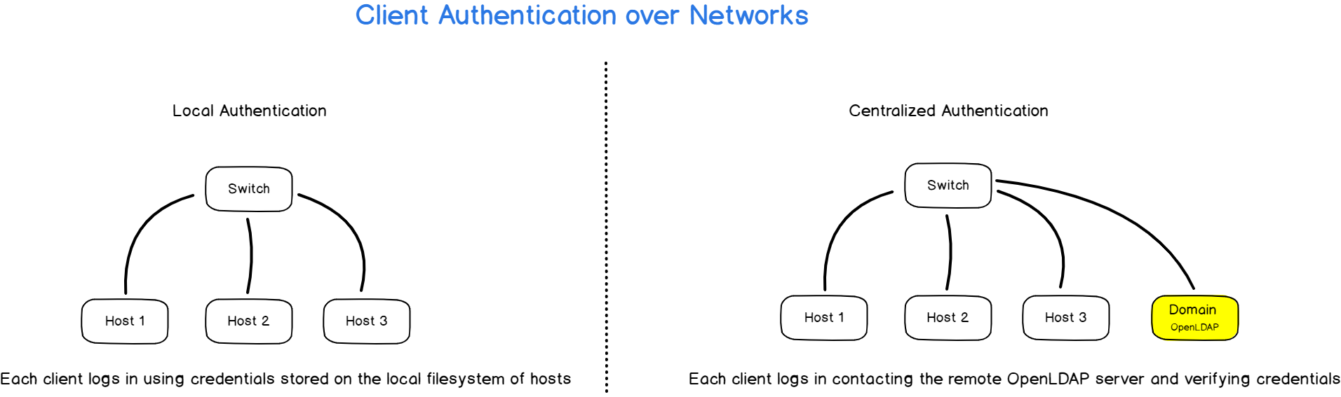 centralized authentication on linux