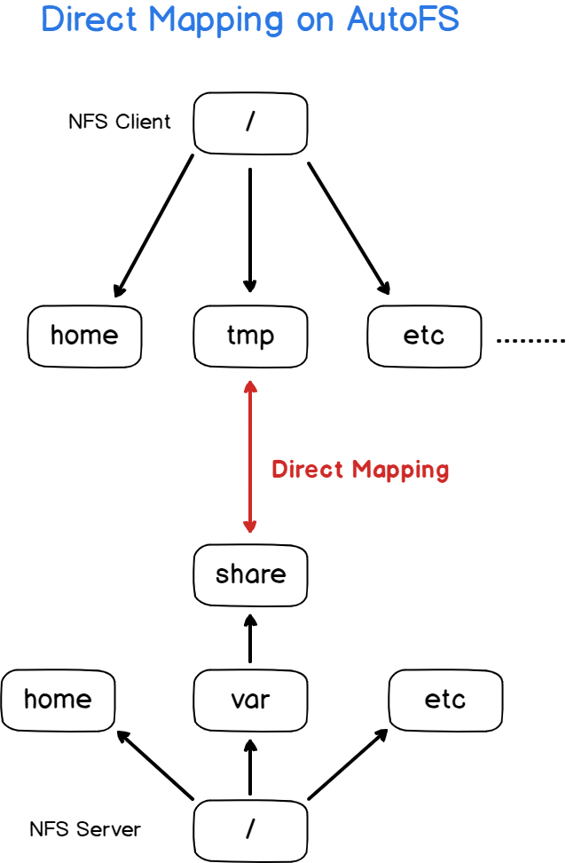 direct map in autofs