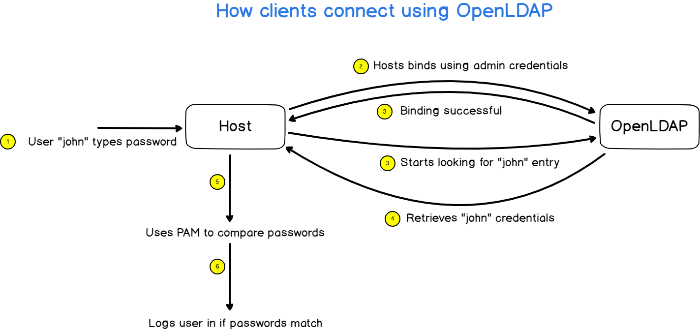 how clients connect using openldap