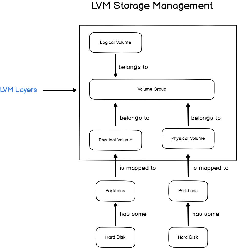 LVM storage on Linux