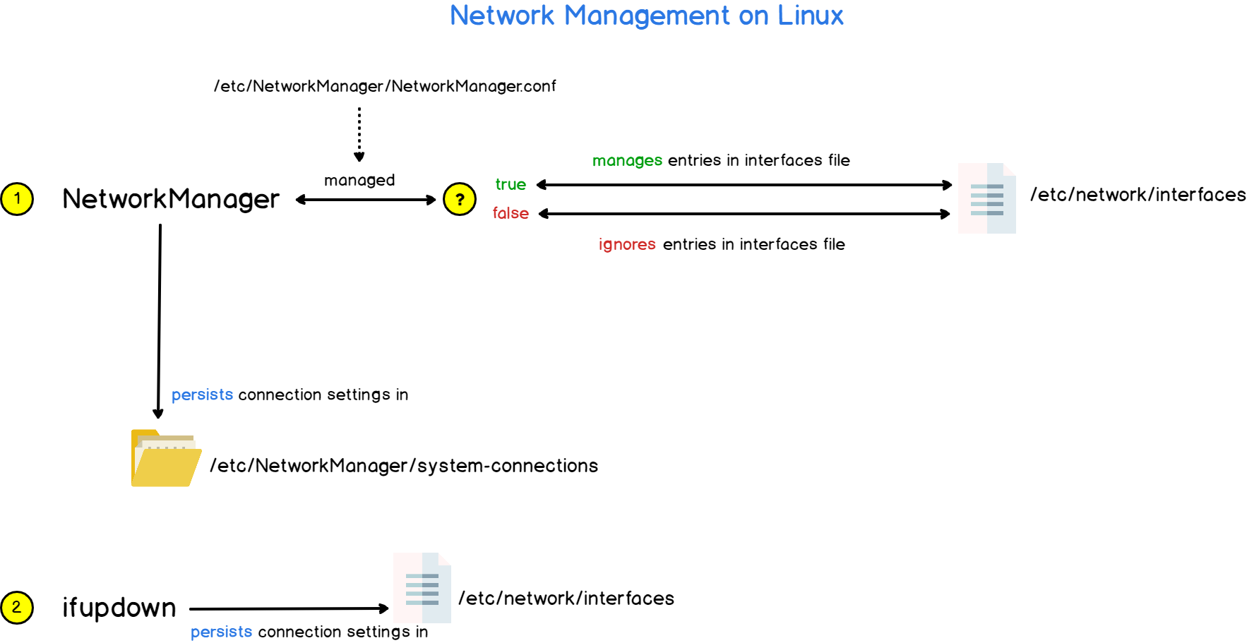 network on linux explained
