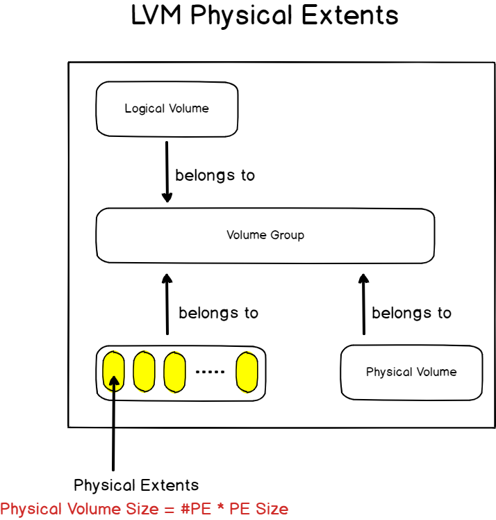 lvm physical extents on linux
