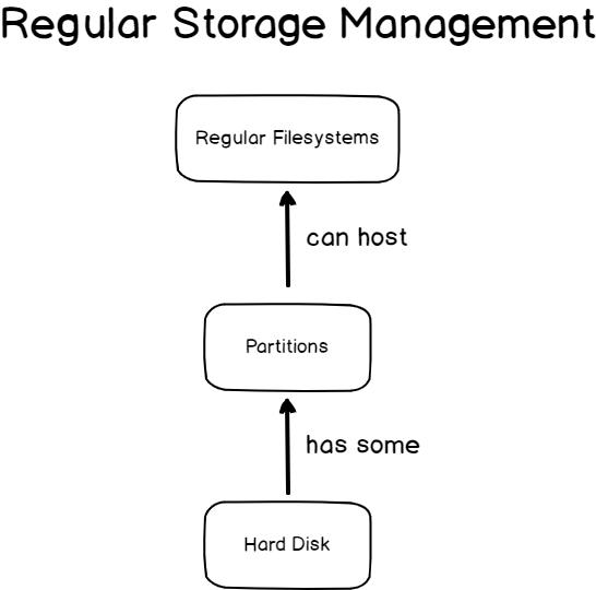 Regular storage on Linux