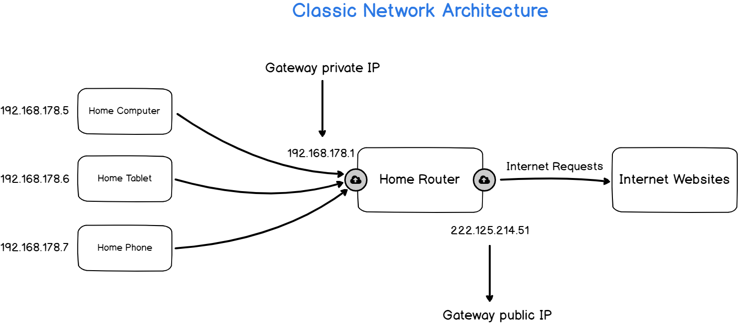 classic lan network architecture