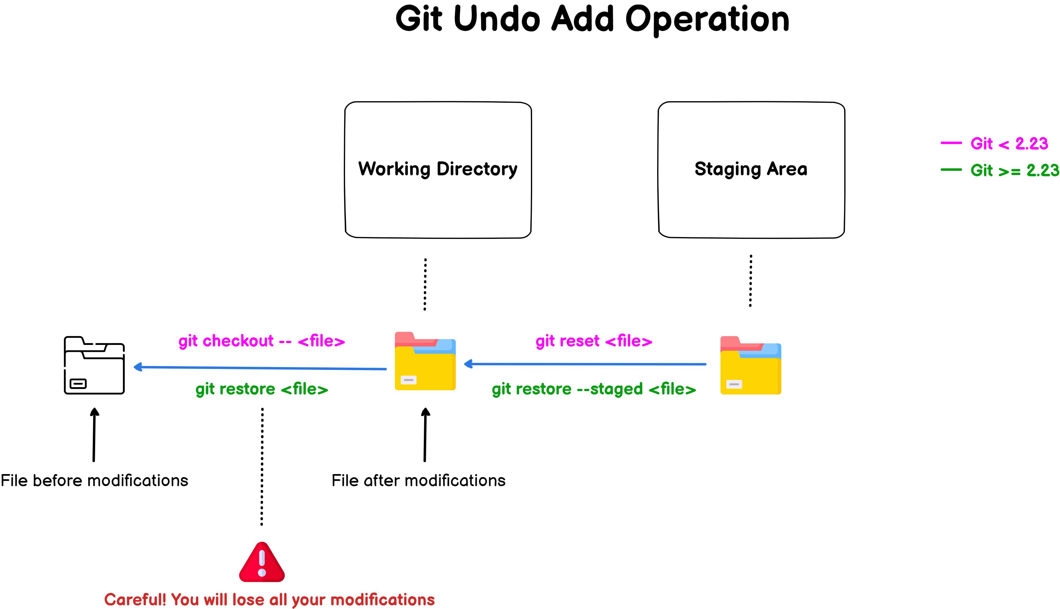 git undo add complete schema