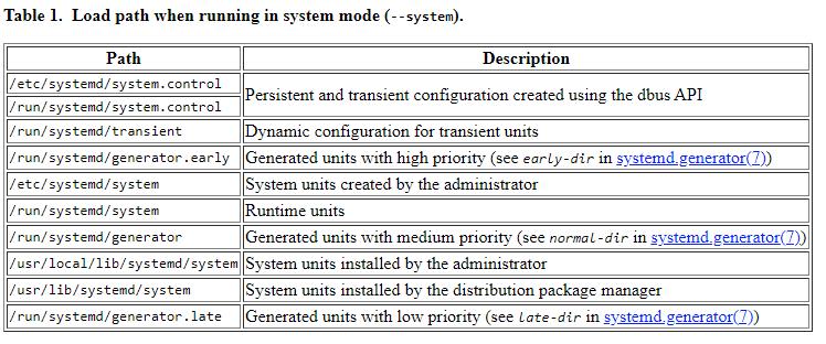 service path systemd