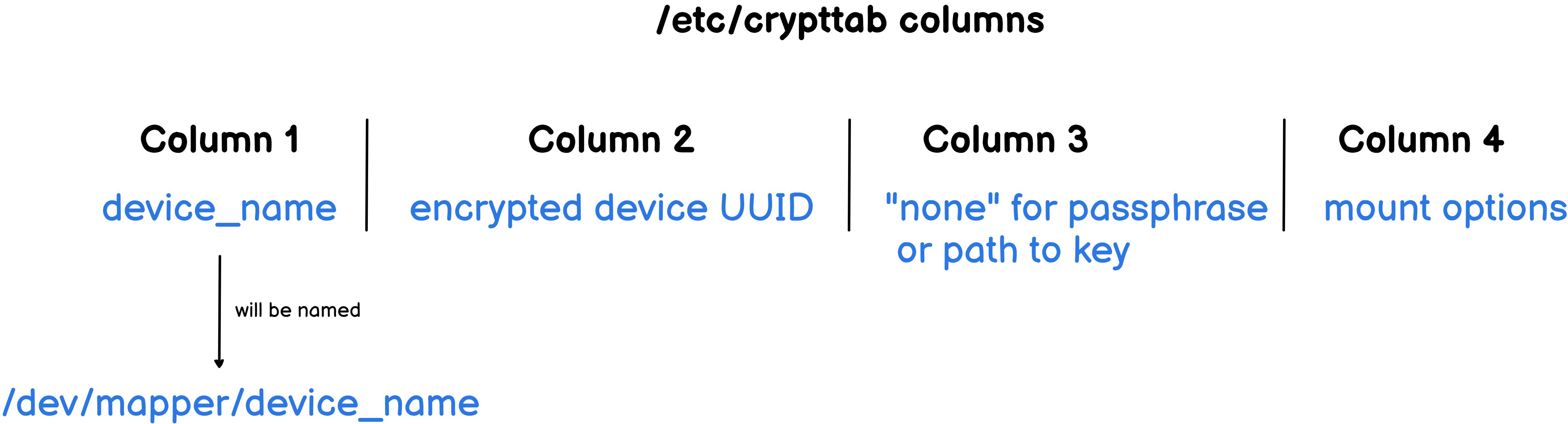 crypttab columns