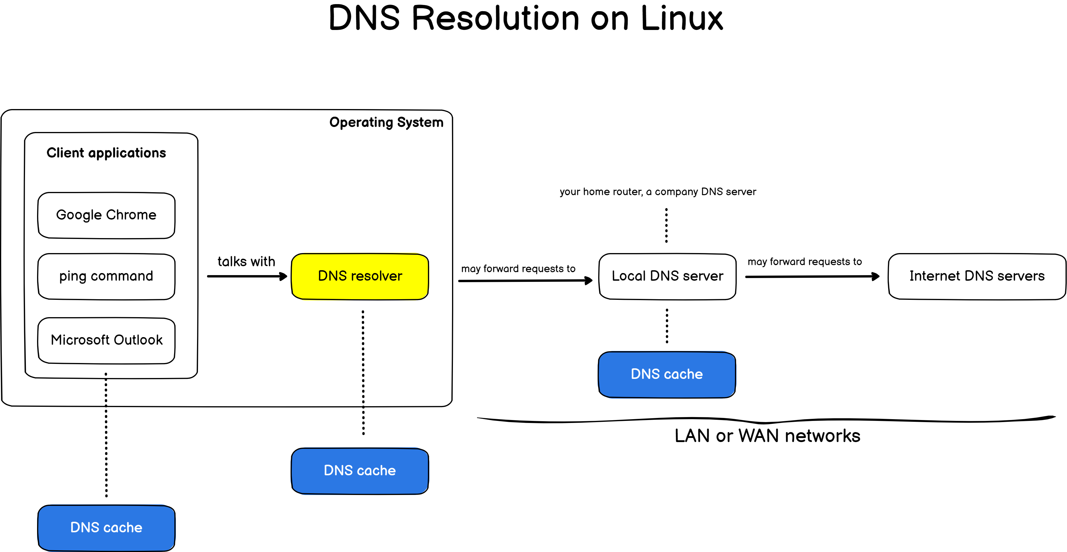 dns resolution on linux