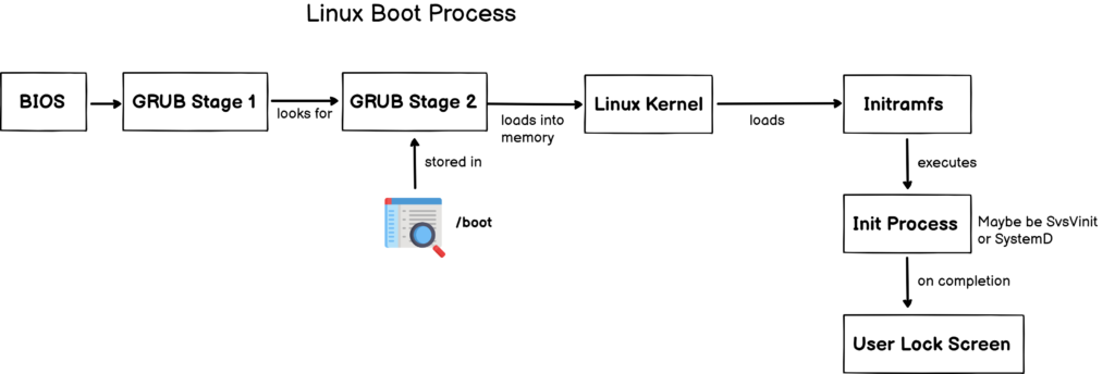 linux boot process