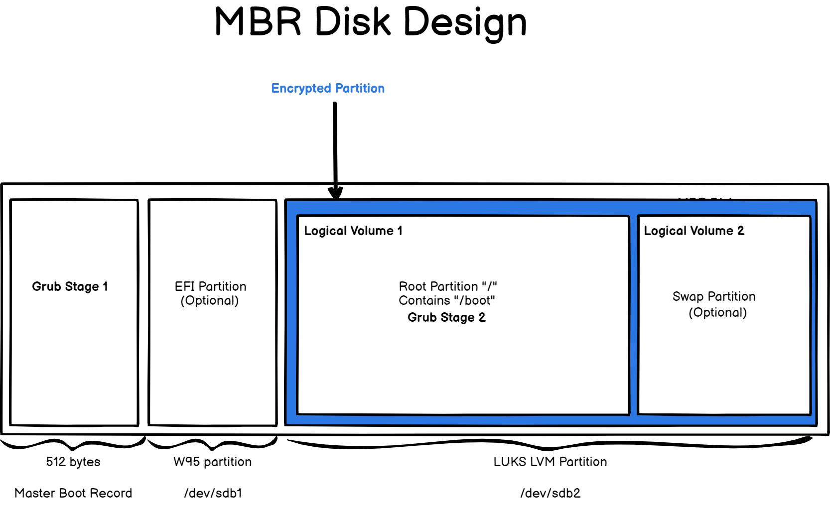 mbr disk design