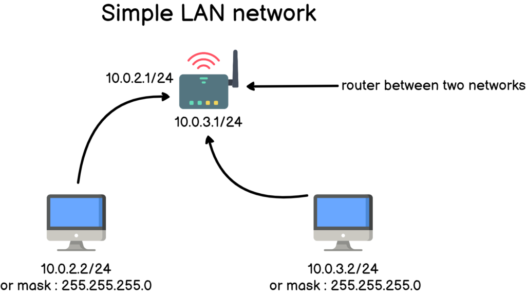simple lan network