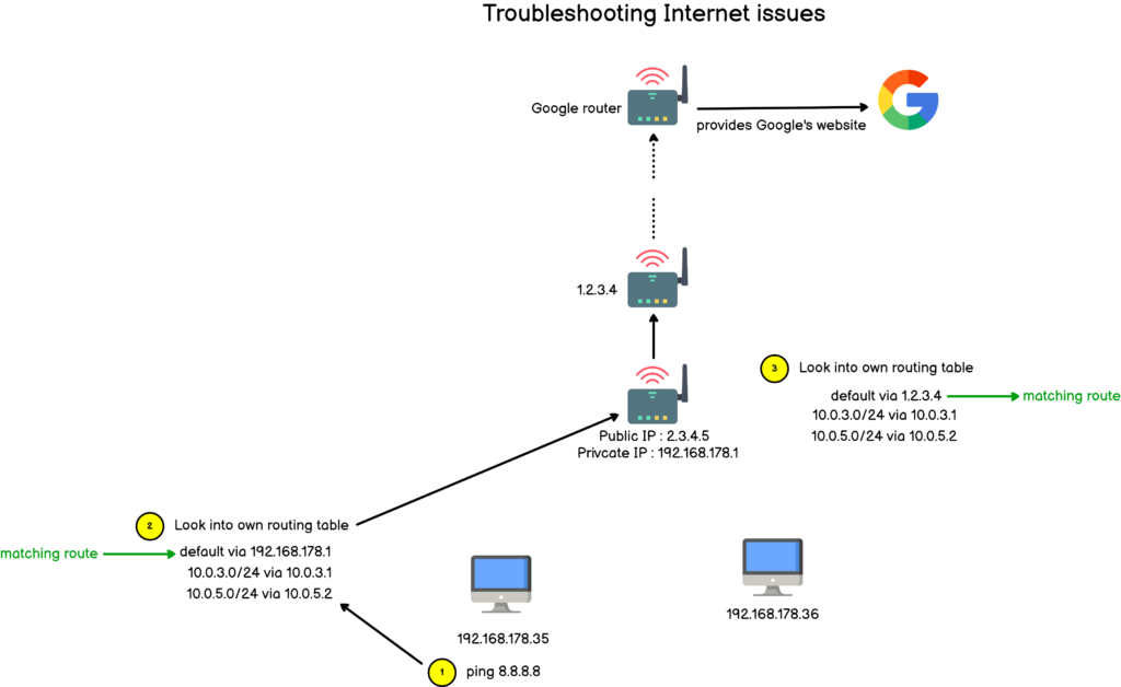 troubleshoot internet issues